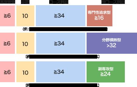 様々なカリキュラムパターン